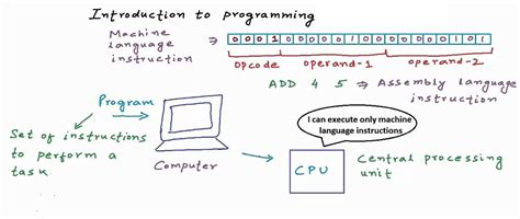 programming c tutorial beginners c programming dvd video tutorial for beginners free
