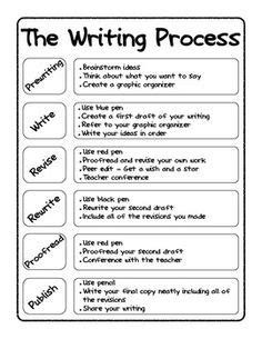 themes for process essay the writing process for 5th graders google search
