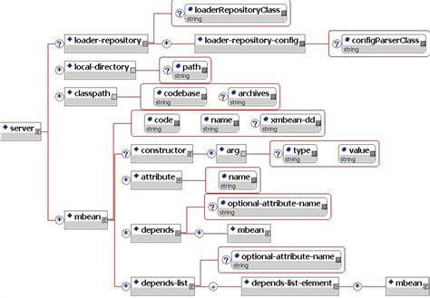 jboss url pattern web xml chapter 2 the jboss jmx microkernel