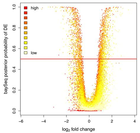 dot expression pattern volcano plot of gene expression pattern the y axis