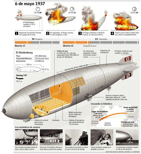Water Heater Zeppelin hindenburg disaster visual ly