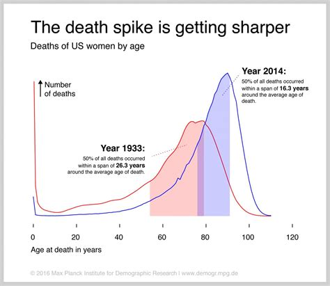 span in human years as expectancy grows still lagging