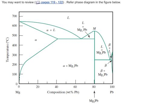 mg pb phase diagram chemical engineering archive october 17 2017 chegg