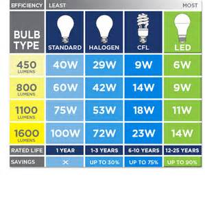 Led Light Bulbs Brightness Comparison Brightness Lumens
