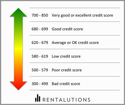 Formula Of Credit Rating How To Interpret Your Tenant S Credit Report Rentalutions