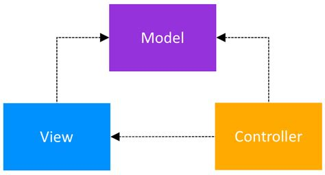 mvc pattern types architecture patterns for android