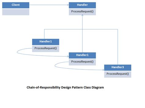 design patterns chain of responsibility pattern chain of responsibility design pattern explained with