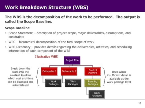 scope baseline template pmi project management principles