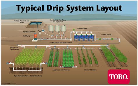 design criteria for various irrigation methods if you ve ever wondered how a drip irrigation system works
