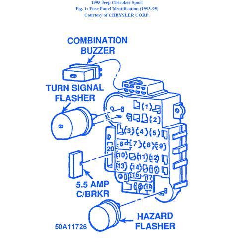 1995 jeep fuse box free printable wiring
