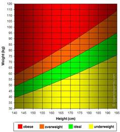 weight chart for females by age and height bmi