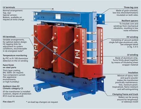 3 types of power types and construction of power and distribution transformers