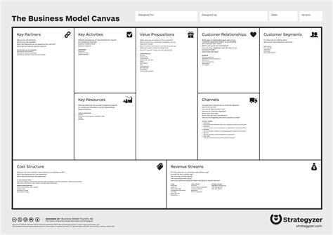 business model generation canvas template business model canvas