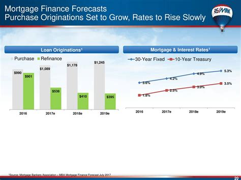 Mba Mortgage Finance Forecast by Re Max Holdings Inc 2017 Q1 Results Earnings Call