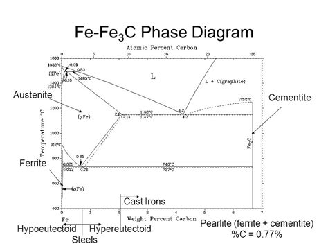 pearlite phase diagram fe review materials properties ppt