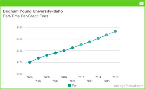 Byu Mba Why Are College Applications So by Part Time Tuition Fees At Brigham