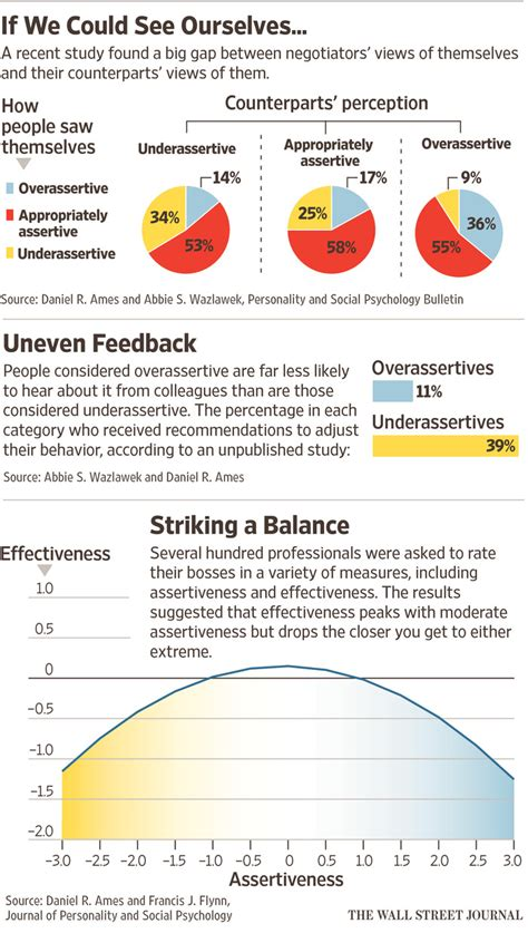 how to tell if you re a jerk at work wsj how to tell if you re a jerk at work wsj