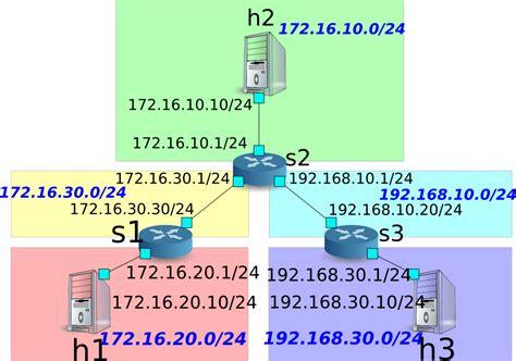 Router Ryu router ryubook 1 0 documentation