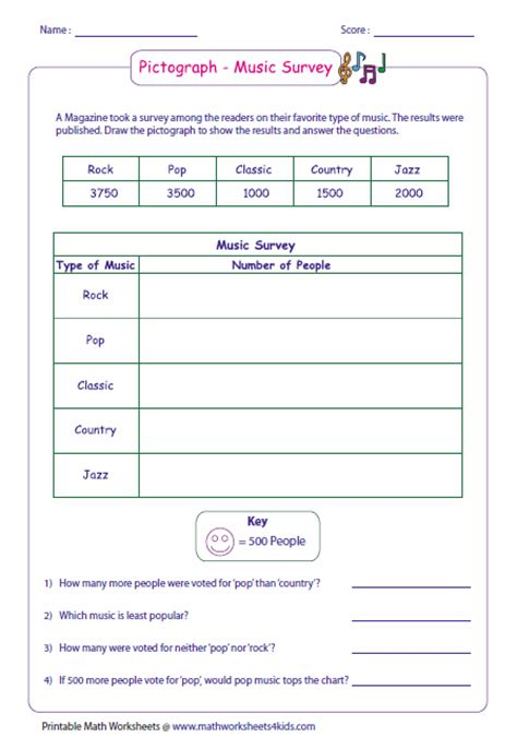 Pictograph Worksheets by Pictograph Worksheets