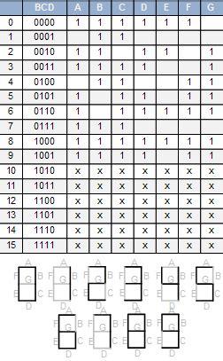 7 Segment Display Table by Auto1010 Kalvot Slides