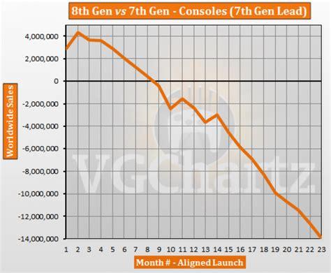 console generation 7th vs 8th aligned sales comparison september