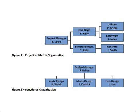 sle project organization chart 11 free documents in