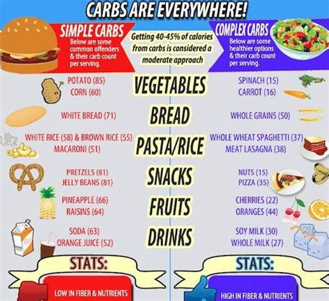 carbohydrates health issues pin by tracey on health wellness