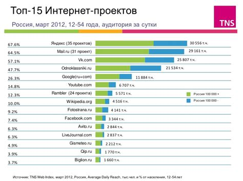 intern websites most visited websites in russia infgraphics