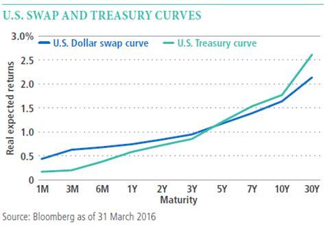 understanding interest rate swaps | pimco