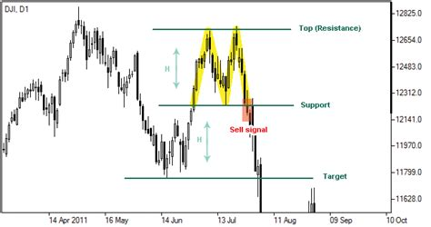 trading pattern of the indian stock market double top pattern double top reversal forex chart