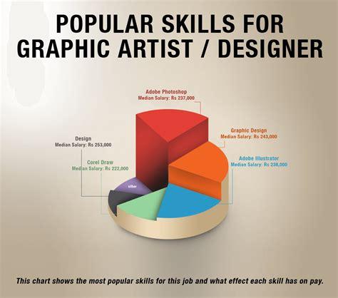 graphic design essentials skills 1856695999 graphic design skills graphic design software and skills be an expert graphic infographic