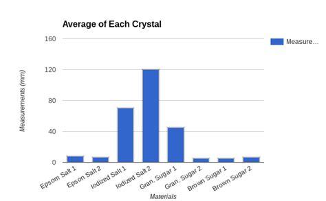 epsom salt vs table salt 8 salt vs sugar crystals science fair