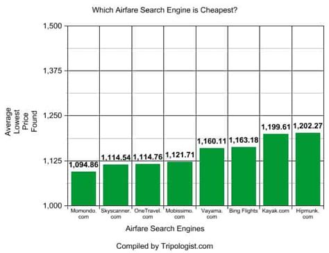 what is the cheapest airfare search engine the data doesn t lie tripologist