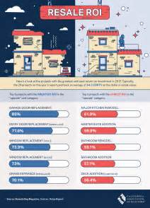 real estate return on investment top improvements 2017