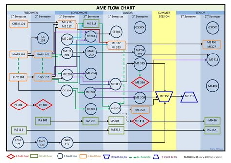 flowchart mechanical engineering flowchart mechanical engineering create a flowchart