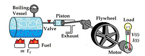steam engine diagram lab 5 the effect of fuel mass on steam engine efficiency energy systems