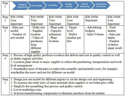 Value Chain Diagram Bestharleylinks Info Value Chain Analysis Template