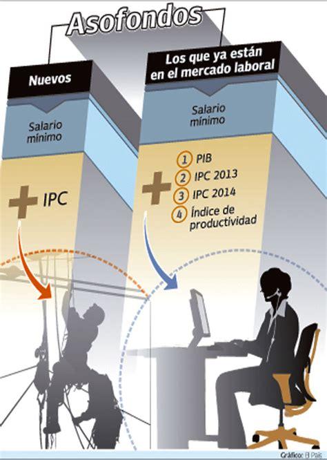 cuanto quedo el minimo colombia para 2016 cuanto es el salario o sueldo minimo 2013 en venezuela