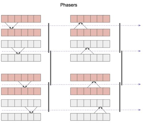 java tutorial threadpoolexecutor java phasers made simple dzone java