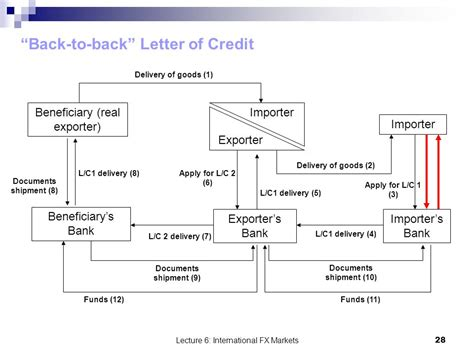 Letter Of Credit Back To Back International Finance And Payments Ppt