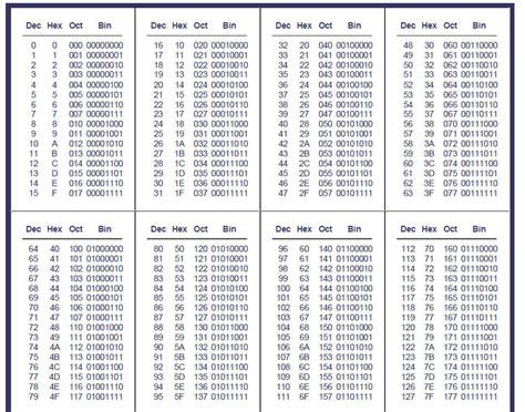 converter byte hexadecimal conversion chart decimal conversion