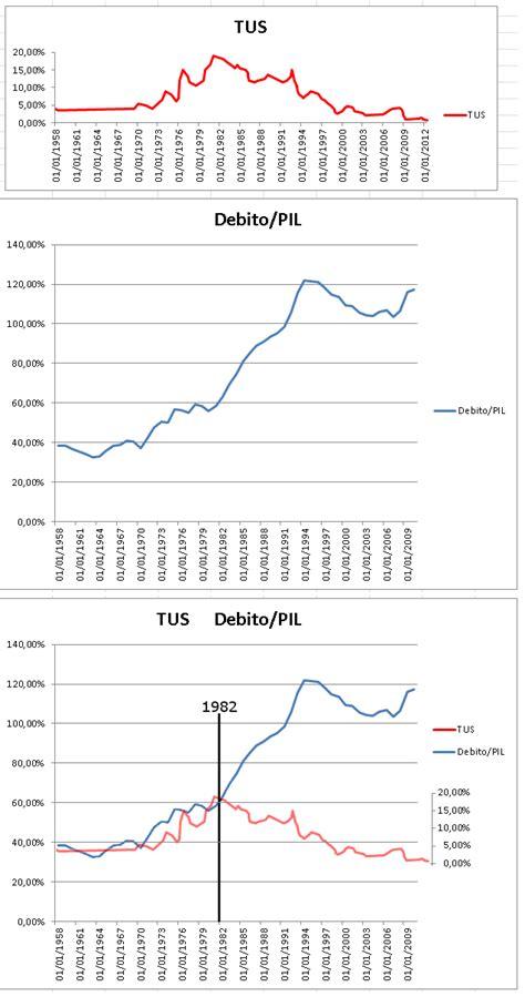 tasso ufficiale di sconto d italia 1981 il divorzio fra stato e bankitalia bolla