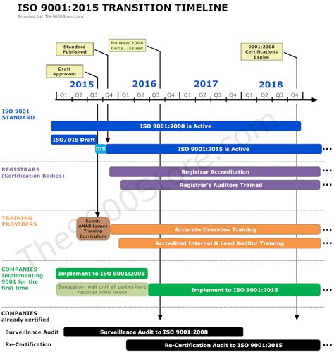 Timeline To Implement Iso 9001 2015 9000 Store Iso 9001 Implementation Plan Template