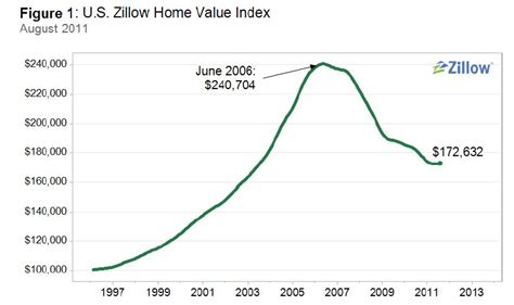 zillow reports slight uptick in home values predicts the