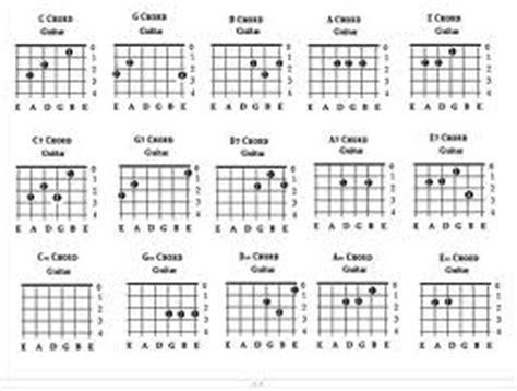testo ho messo via accordi per chitarra come si leggono i diagrammi