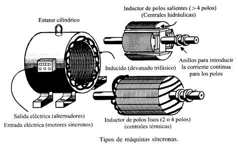 inductor de un motor electrico electricidad pr 225 ctica motores electricos