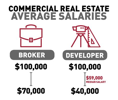 Mba Real Estate Development Salary by 30 Real Estate And Their Salaries Real Estate Express
