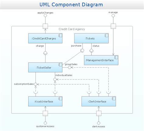 component relationship diagram component relationship diagram for component project