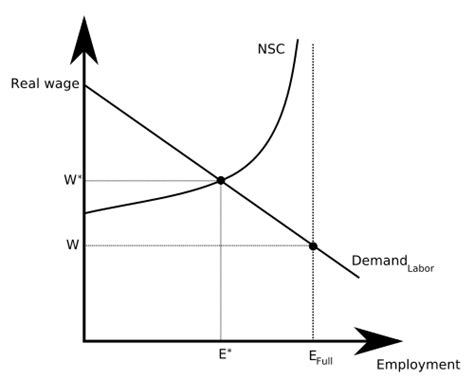 Efficiency Wage Theory Essay by Personnel Economics