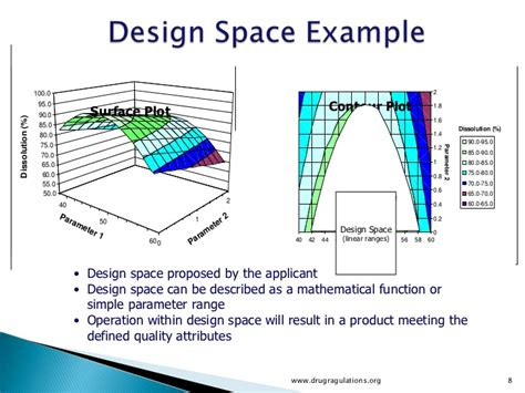 space design quality by design design space